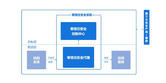 """构建""""标准化+""""网络安全业态 腾讯零信任安全标准草案获行业共识"""