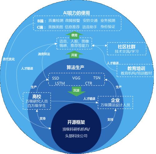 """中国科学报头版报道:闻说双""""飞桨"""",AI当自强——我国自主深度学习平台比肩国际主流"""