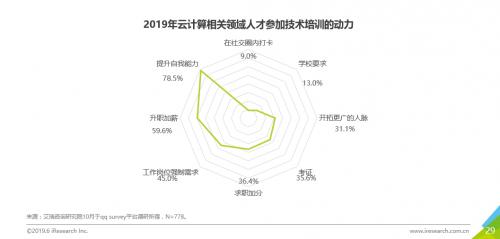 《2019年中国云计算人才需求洞察白皮书》重磅发布,企校联动开展人才培养成新趋势