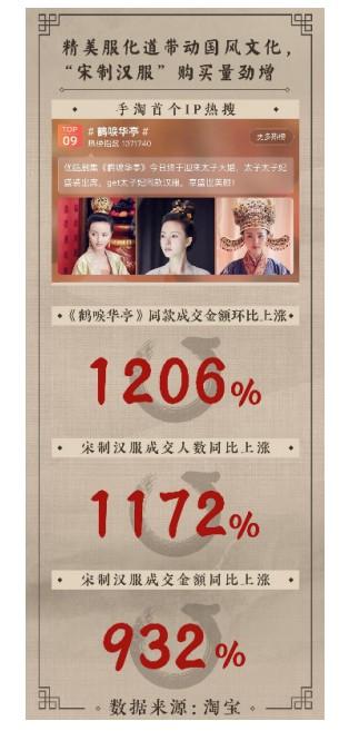 淘宝数据:《鹤唳华亭》同款成交金额环比上涨1206%_零售_电商报