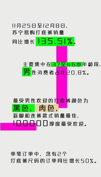 苏宁:打底裤销量同比增长135.51% 男性消费者占比20.8%_零售_电商报