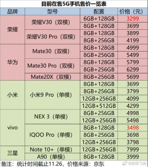 荣耀V30强势登场 3000-4000元档位最值得买的5G双模手机