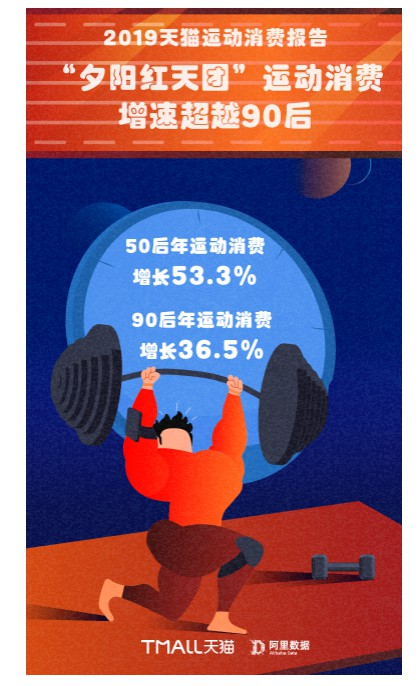 """天猫:""""小镇青年""""和""""银发族""""运动消费增速最快"""
