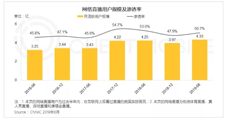 QuestMobile:移动流量池饱和,电商APP用户同比增速7%_零售_电商报