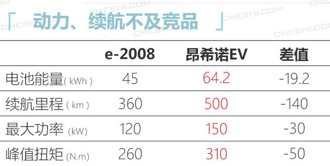 标致全新2008电动版,标致2008电动版续航
