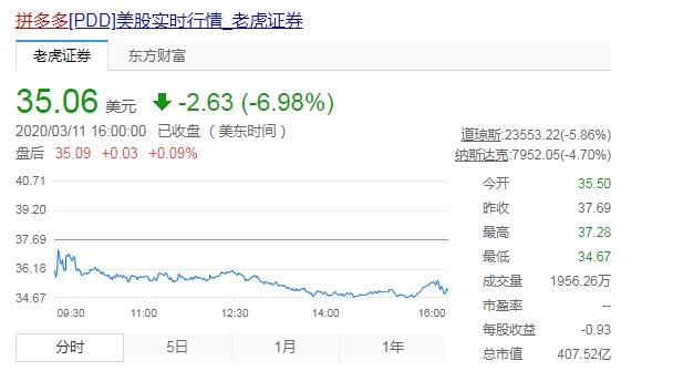拼多多营收不及预期 周三收盘股价跌近7%_零售_电商报