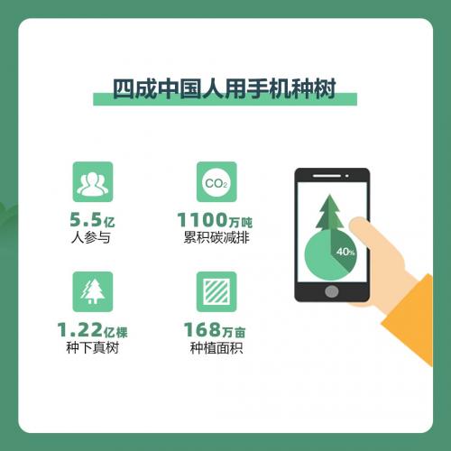 蚂蚁森林互联网植树节:四成中国人用手机种树 钉钉成小学生种树主战场