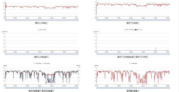 网易云信质量数据监控台重磅发布 助开发者快速排查故障