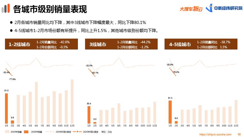 大搜车智云2月车市数据:销量骤降8成,下沉市场消费需求相对坚挺