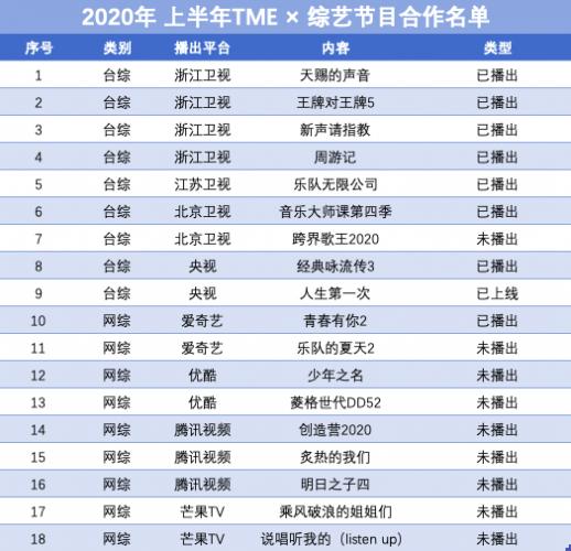 """青你2又上热搜了!腾讯音乐娱乐集团平台""""承包""""综艺音乐让你""""听过瘾"""""""