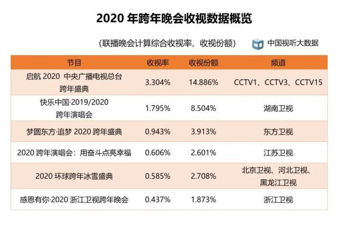2020年第一季度每日户均收视时长增长半小时