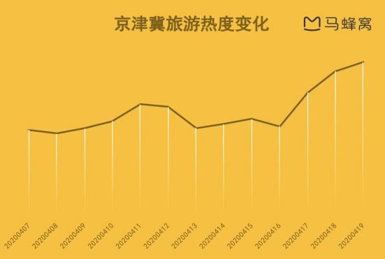 马蜂窝大数据:健康状态互认,京津冀五一旅游热度上涨超200%