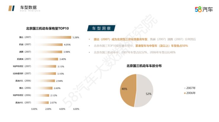 58汽车发布《北京国三置换分析报告》 加速推进国三车辆置换进程