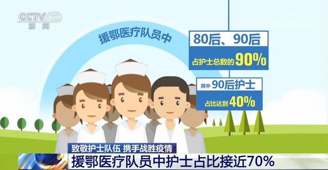 援鄂医疗队员中护士占比近70%怎么回事?为什么有这么多护士?