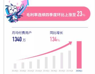 B站2020年Q1电商及其他收入达1.6亿元 同比增长64%_零售_电商报