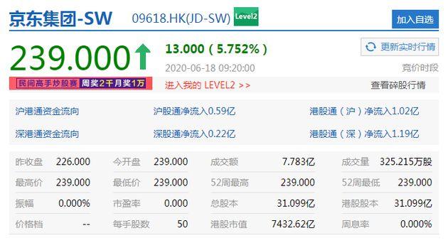 京东港股上市首日开涨逾5% 市值达7432亿港元_零售_电商报