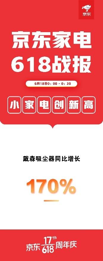 """京东618""""网红""""戴森再爆发!半小时成交额同比增长170%"""