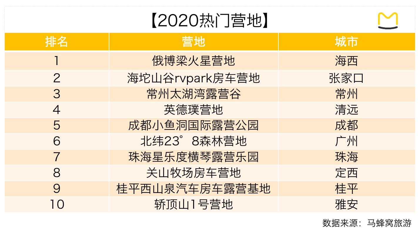马蜂窝大数据:露营旅游热度上升122%,高端定制产品受欢迎