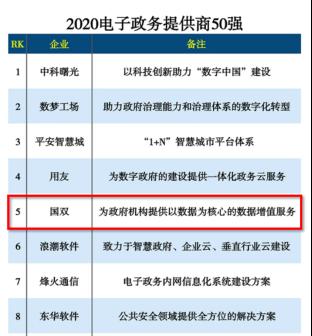 国双入选2020电子政务提供商50强!持续赋能中国数字政府建设