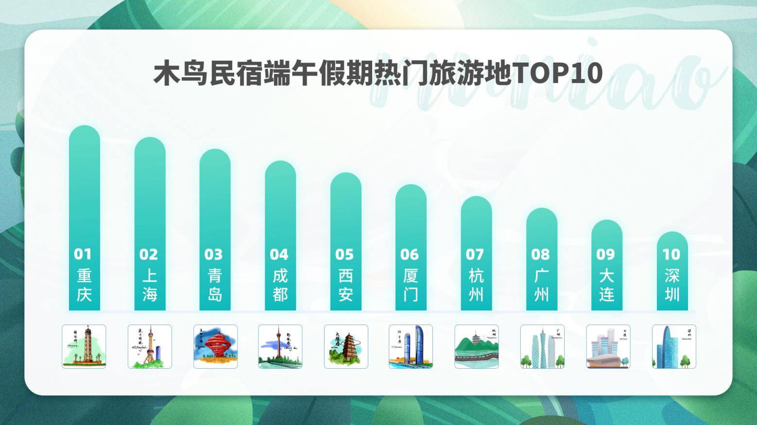 木鸟民宿2020端午出游趋势预测:今年端午不拼假 短期游更稳妥
