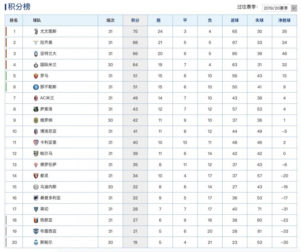 AG捕鱼-意甲最新积分榜:神队疯狂9连胜升第3,罗马终结3连败