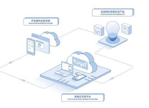 AIoT平台涂鸦智能赋能制造业一线,助力全球开发者生态高速发展