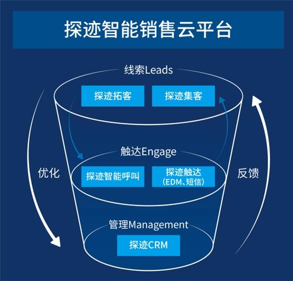 探迹科技荣登2020年中国企业服务领域高成长企业TOP100榜