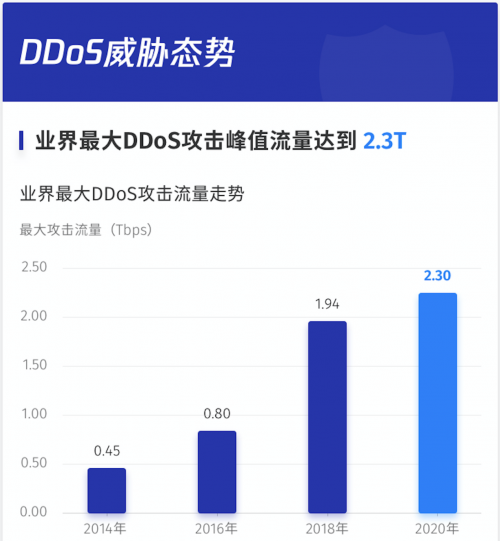 腾讯云发布《2020上半年DDoS威胁报告》:UDPFLOOD或成黑客主流攻击手法