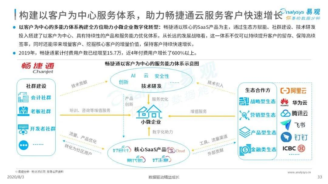 《2020中国小微企业云服务市场专题分析报告》发布!畅捷通领先业内拔得头筹