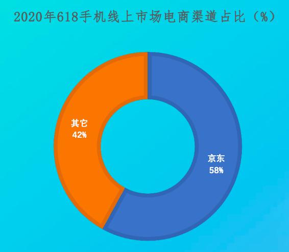 京东将发放新一轮消费券 或成Q3手机市场增长最大引擎
