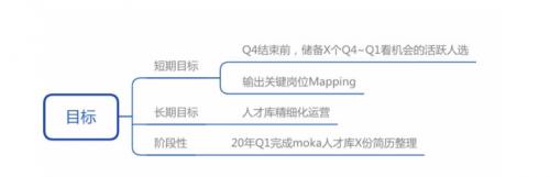 Moka案例实录 | 人才库和Mapping还能这样做?Fordeal招聘负责人