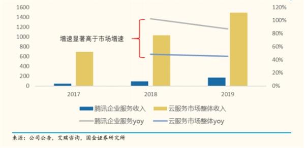 """腾讯二季报前瞻 5000亿新基建战略能否快速结""""果"""""""