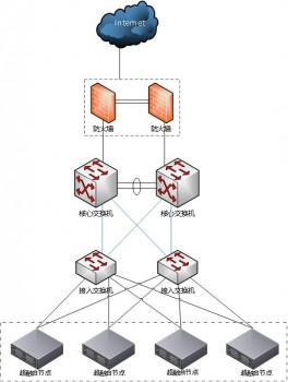 背后的力量  无锡万科利用华云数据云计算重新定义IT基础架构