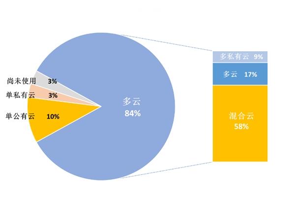 """超80%企业用多云,驱动分布式存储向""""云""""生长"""