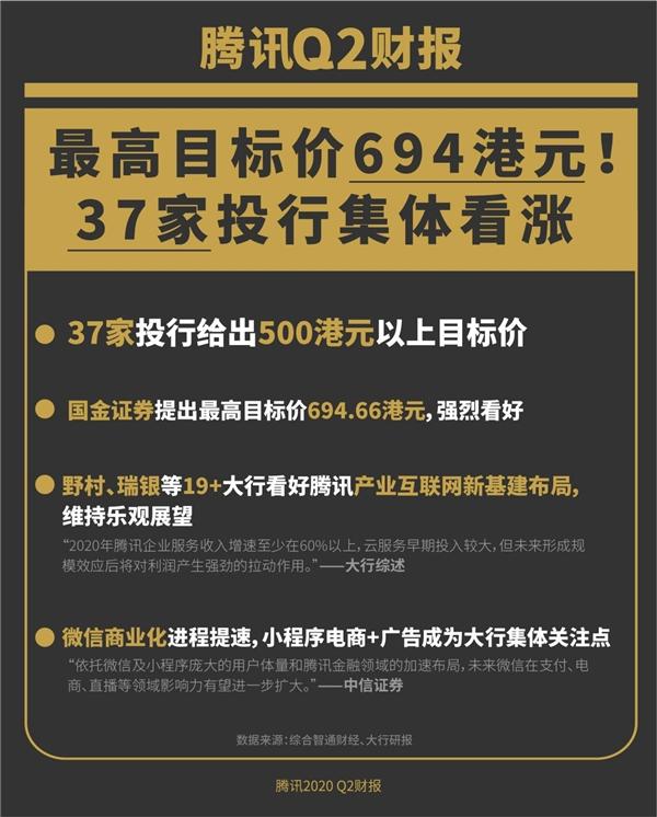 腾讯Q2财报在即 37家投行强推 坐稳港股通第一重仓
