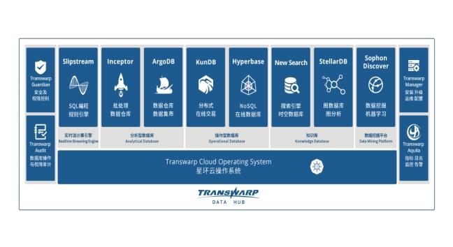 数字化转型需求旺盛,软硬件结合大数据基础平台成关键