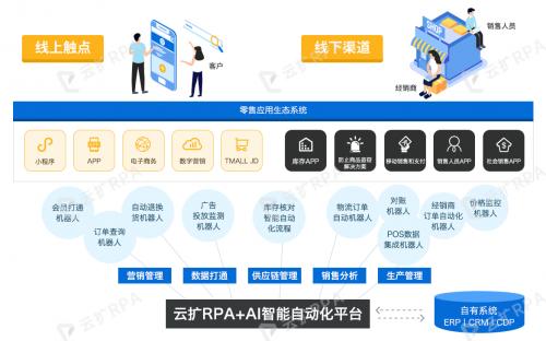 RPA赋能未来消费|云扩科技荣登毕马威消费科技50强领军企业榜