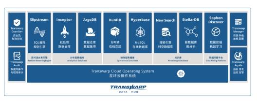 星环科技发布基于鲲鹏的大数据平台解决方案,加速数据变革