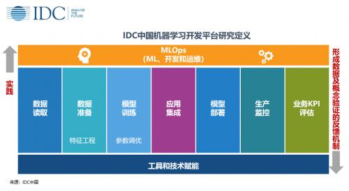 氪信入选IDC2019中国人工智能市场之机器学习开发平台市场主流供应商