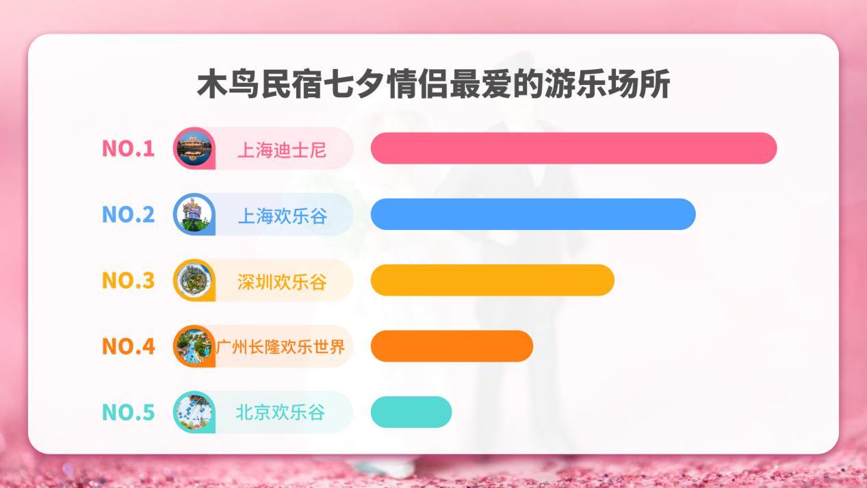 木鸟民宿发布2020七夕浪漫指数报告:七夕订民宿 玩出新花样