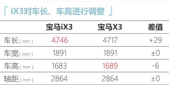 华晨宝马,华晨宝马iX3上市,华晨宝马iX3配置,华晨宝马iX3价格