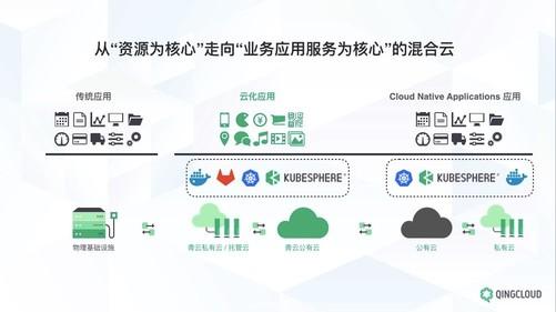 扎根企业业务需求 青云科技混合云领跑推进数字化转型