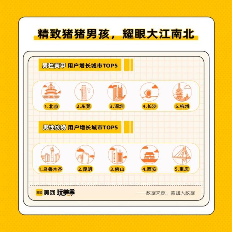 """美团玩美力消费报告:精致猪猪男孩成""""颜值经济""""新军"""
