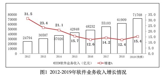 乘软件产业东风,国产办公软件龙头金山办公市值又得涨了