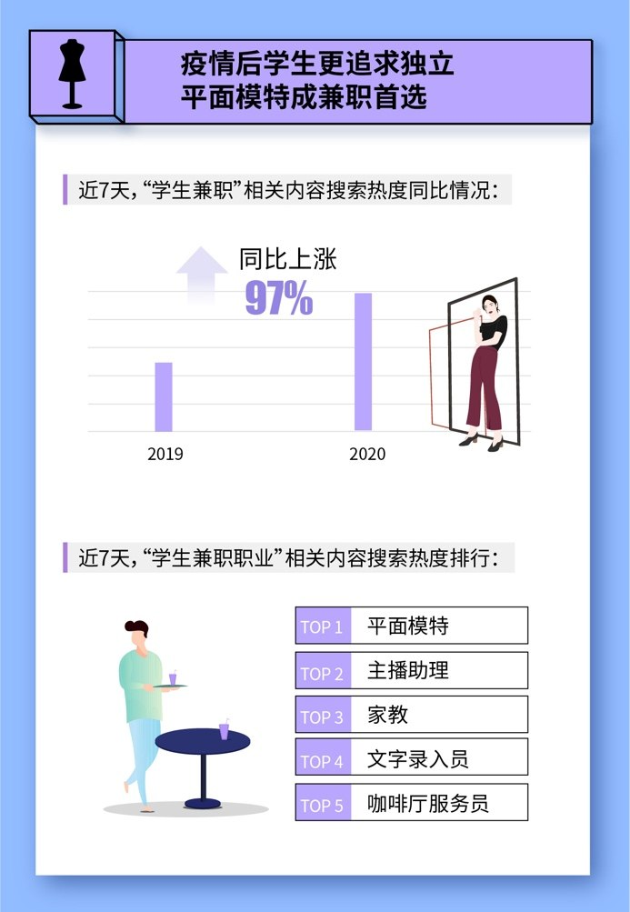 """百度""""零零后""""开学经济洞察:大学开学带火""""周边经济"""",酒店预订需求增长105%"""