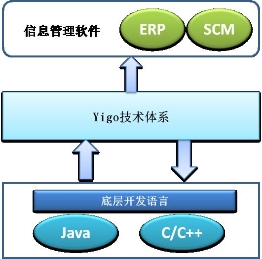 C:\Users\jiang\Desktop\博科Yigo技术体系.png