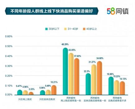 58同镇报告刻画下沉人群快消品消费偏好:女性倾向于接受亲友推荐,男性对明星代言接受度更高