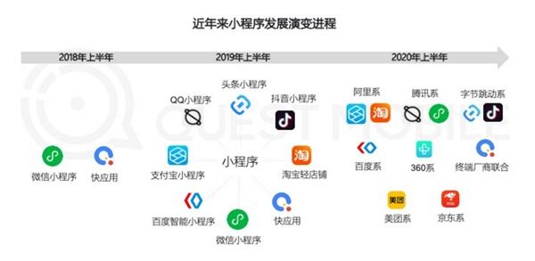 小程序:万亿新市场, APICloud小程序商城助力企业移动业务落地