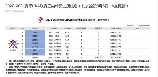 北控男篮球员名单注册情况:俞长栋孙桐林获顶薪 孙悦续约