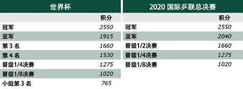 国际乒联世界排名即将解冻 乒乓球世界杯积分规则介绍
